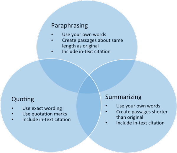 summarizing quoting paraphrasing
